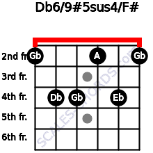 Db6/9#5sus4/F# for guitar on frets 2, 4, 4, 2, 4, 2