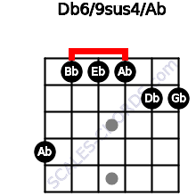 Db6/9sus4/Ab for guitar on frets 4, 1, 1, 1, 2, 2