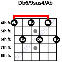 Db6/9sus4/Ab for guitar on frets 4, 6, 4, 6, 4, 6