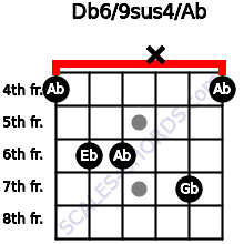 Db6/9sus4/Ab for guitar on frets 4, 6, 6, x, 7, 4