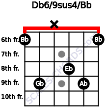 Db6/9sus4/Bb for guitar on frets 6, 9, x, 8, 9, 6