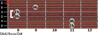 Db6/9sus/D# for guitar on frets 11, 11, 8, 8, 9, x