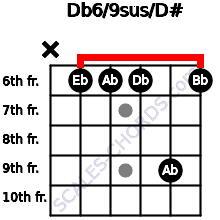 Db6/9sus/D# for guitar on frets x, 6, 6, 6, 9, 6