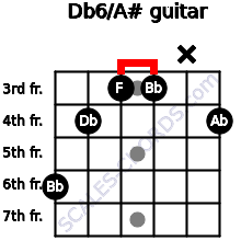 Db6/A# for guitar on frets 6, 4, 3, 3, x, 4