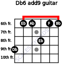 Db6(add9) for guitar on frets 9, 6, 6, 8, 6, 6