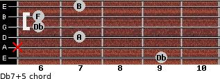 Db7(+5) for guitar on frets 9, x, 7, 6, 6, 7