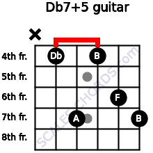 Db7(+5) for guitar on frets x, 4, 7, 4, 6, 7