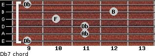 Db7 for guitar on frets 9, 11, 11, 10, 12, 9