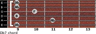 Db7 for guitar on frets 9, 11, 9, 10, 9, 9