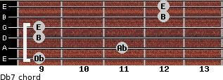 Db-7 for guitar on frets 9, 11, 9, 9, 12, 12