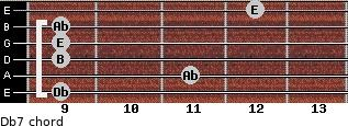 Db-7 for guitar on frets 9, 11, 9, 9, 9, 12