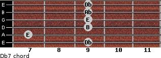 Db-7 for guitar on frets 9, 7, 9, 9, 9, 9