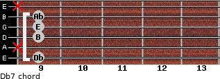 Db-7 for guitar on frets 9, x, 9, 9, 9, x