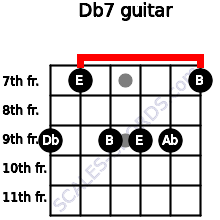 Db-7 for guitar on frets 9, 7, 9, 9, 9, 7