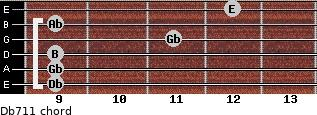 Db-7/11 for guitar on frets 9, 9, 9, 11, 9, 12