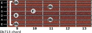 Db7/13 for guitar on frets 9, 11, 9, 10, 11, 9