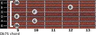 Db7(-5) for guitar on frets 9, 10, 9, 10, 12, 9