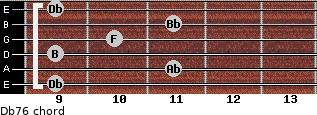 Db7/6 for guitar on frets 9, 11, 9, 10, 11, 9