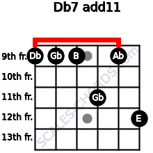 Db-7(add11) for guitar on frets 9, 9, 9, 11, 9, 12