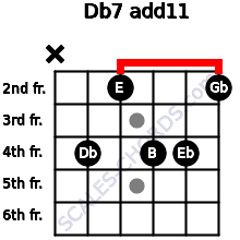 Db-7(add11) for guitar on frets x, 4, 2, 4, 4, 2