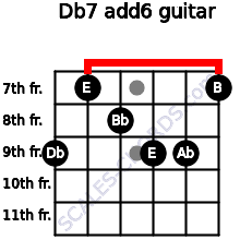 Db-7(add6) for guitar on frets 9, 7, 8, 9, 9, 7