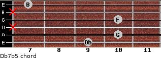 Db7(b5) for guitar on frets 9, 10, x, 10, x, 7