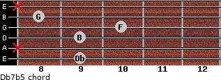 Db7(b5) for guitar on frets 9, x, 9, 10, 8, x