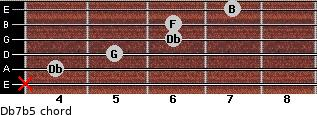 Db7(b5) for guitar on frets x, 4, 5, 6, 6, 7