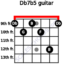 Db7(b5) for guitar on frets 9, 10, 9, 10, 12, 9