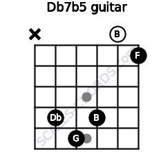 Db7(b5) for guitar on frets x, 4, 5, 4, 0, 1