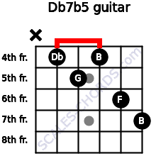 Db7(b5) for guitar on frets x, 4, 5, 4, 6, 7