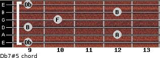 Db7#5 for guitar on frets 9, 12, 9, 10, 12, 9