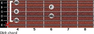 Db9 for guitar on frets x, 4, 6, 4, 6, 4