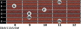 Db9/11b5/D# for guitar on frets 11, 9, 9, 10, 8, 11