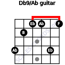 Db9/Ab for guitar on frets 4, 2, 1, 1, 4, 1