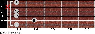 Db9/F for guitar on frets 13, 14, 13, 13, x, 13