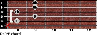 Db9/F for guitar on frets x, 8, 9, 8, 9, 9