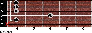 Db9sus for guitar on frets x, 4, 6, 4, 4, 4