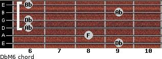 DbM6 for guitar on frets 9, 8, 6, 6, 9, 6