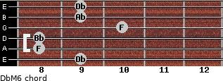 DbM6 for guitar on frets 9, 8, 8, 10, 9, 9