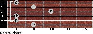 DbM7/6 for guitar on frets 9, 8, 8, 10, 9, 8