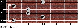 DbM9 for guitar on frets 9, 11, 10, 10, 9, 11