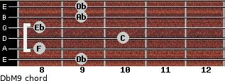 DbM9 for guitar on frets 9, 8, 10, 8, 9, 9