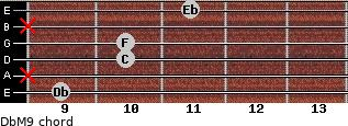 DbM9 for guitar on frets 9, x, 10, 10, x, 11