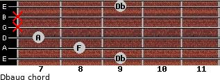 Dbaug for guitar on frets 9, 8, 7, x, x, 9