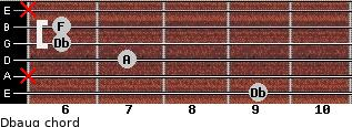 Dbaug for guitar on frets 9, x, 7, 6, 6, x