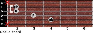 Dbaug for guitar on frets x, 4, 3, 2, 2, x