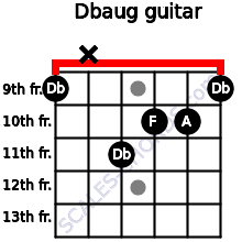 Dbaug for guitar on frets 9, x, 11, 10, 10, 9