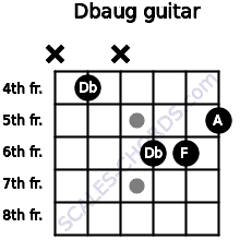 Dbaug for guitar on frets x, 4, x, 6, 6, 5