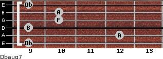 Dbaug7 for guitar on frets 9, 12, 9, 10, 10, 9